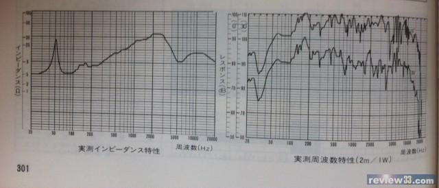 [#366] Any Klipsch La Scala user here? Penndan兄: 右邊個幅係頻率曲線,左邊個幅係阻抗 又睇下個阻抗曲缐,其實都幾瘋吓,又幾ohm可以shoot 到去十幾廿ohm,低音k33係4ohm, 加了inductor後多少少,個k55係16ohm, 加了個autoformer又加少少。幾考機,如果啲amp不能「超然」這個wild impedance, 頻率響應會出現大deviation。可能我之前就是這樣 所以美國的Klipsch forum有人提議其中改良LS方法是